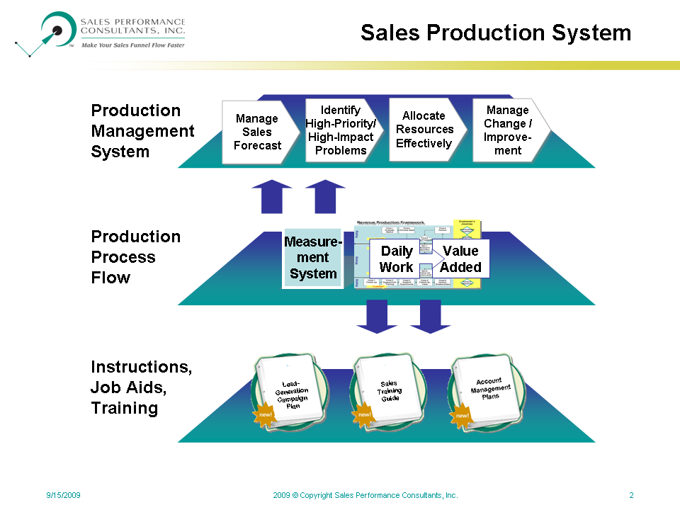Some Components of a Sales Production System